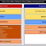 Indian Army Officer Recruitment & Selection – Boot Camp & Military Fitness  Institute