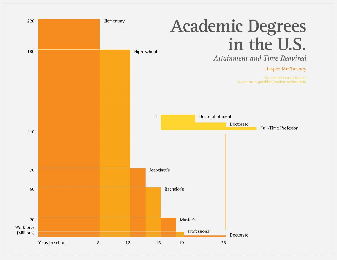 How Long To Get Associates Degree - arxiusarquitectura