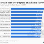 Chart: America's Best Bachelor Degrees By Salary   Statista