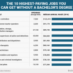 The Highest-Paying Jobs That Don't Require a Bachelor's Degree