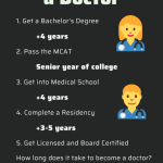 How Long Does It Take To Get Your Bachelors Degree - arxiusarquitectura