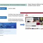 Insights From Analysing 160 Website Homepages | GatherContent