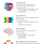 Psychology Careers & Psychology Professions | Psychology careers, Psychology  studies, Psychology