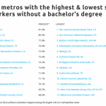 The highest-paying jobs that don't require a college degree | Business News  | scnow.com