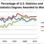 Bachelor's, Master's Statistics and Biostatistics Degree Growth Strong  Through 2016   Amstat News