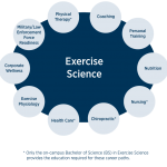 Undergraduate On-Campus and Online Exercise Science Degrees and Strength  and Conditioning Undergraduate Certificate | Edwards Campus