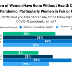 Women's Experiences with Health Care During the COVID-19 Pandemic: Findings  from the KFF Women's Health Survey   KFF