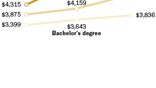 Why Get a Master's Degree? | Goodwin College
