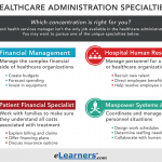 How Much is a Healthcare Administration Salary? - University of Wisconsin Healthcare  Administration Masters Degree