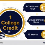 How Many Credits Will You Need for a Bachelor's Degree? « Guide 2 Research