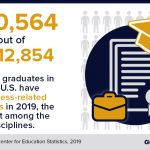 How Many Credits are in a Bachelor's Degree?