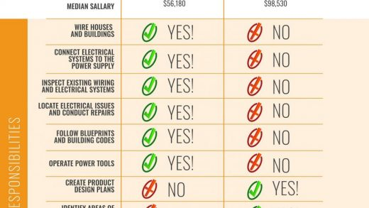 Electrician vs Electrical Engineer: Which Do You Need? | JP Electrical