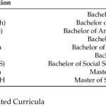 List and abbreviations of degrees. | Download Table