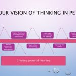 Critical Thinking: Creating Meaning in Physical Education (PE) by Denise  Dewar and Sue Weir - Physical Education Research Digest