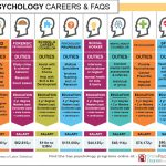 Psychology Careers: What Jobs Can You Do With Which Degree?