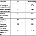 What Do Employers Want? What Should Faculty Teach? A Content Analysis of  Entry-Level Employment Ads in Public Relations   Journal of Public  Relations Education