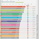 40 Highest Paying Jobs Without A Bachelor's Degree - Infographics by  Graphs.net