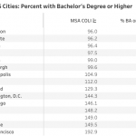 Lexington Ranked in the Top 15 Most Highly Educated U.S. Cities in 2017 |  Guide to the Bluegrass