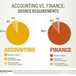 Accounting And Finance Degree Worth It - FinanceViewer