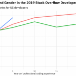 Modeling salary and gender in the tech industry | R-bloggers