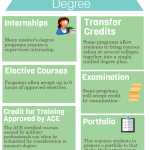 Credits for a Master's Degree | eLearners