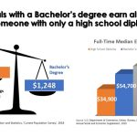 Why going to college and earning a Bachelor's degree is a very good idea,  Part 1   Upward Bound
