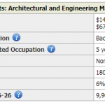 Future demand for engineering jobs and median salaries