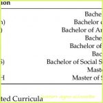 Everything You Need To Know About Bachelors Degree Abbreviation | bachelors  degree abbreviation | Bachelors degree, Science degree, College degree