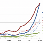 Strong Growth for Statistics and Biostatistics Degrees Continues Through  2019   Amstat News
