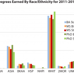 Highlights from 2017 Degree Release: Bachelor's Numbers Close in on Master's    Amstat News