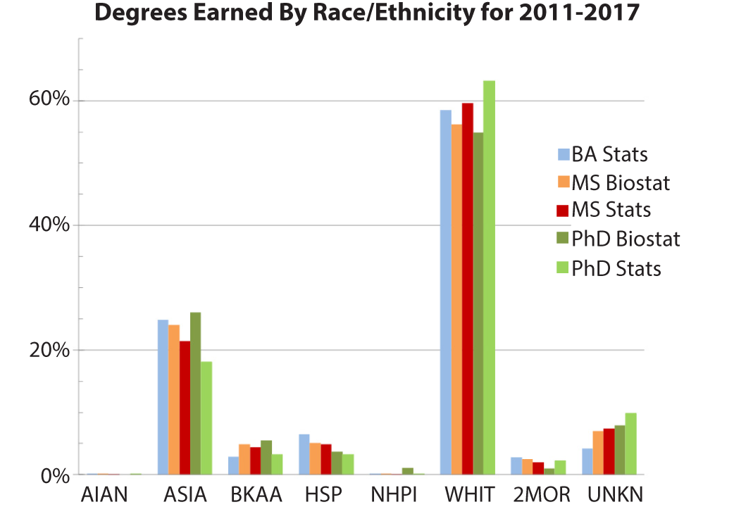 Highlights from 2017 Degree Release: Bachelor's Numbers Close in on  Master's | Amstat News