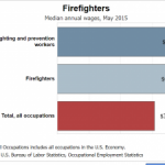 Firefighter Average Salary and Wages - Firefighter Education