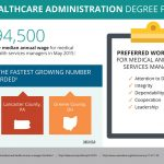 Earn a Healthcare Administration Degree Online