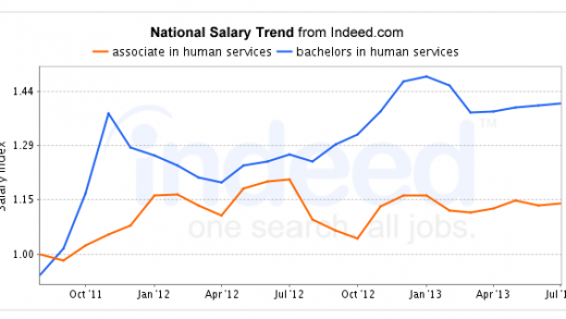 4 Ways to Increase Your Human Services Degree Salary | Human Services 101