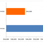 4 Ways to Increase Your Human Services Degree Salary   Human Services 101