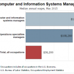 IT Management Degree Online: How Long Does it Take?