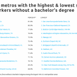 High Paying Jobs You Don't Need A Bachelor's Degree To Get - Self Financial