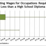 Wages Vary By Type, Degree of Education | idaho@work