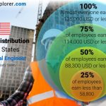 Mechanical Engineer Average Salary in United States 2021 - The Complete  Guide
