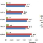 Physicians Salary with and without MBA (Masters of Business Administration)  – SWINT FRIDAY'S HOME