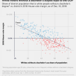 White Voters Without A Degree Remained Staunchly Republican In 2018    FiveThirtyEight