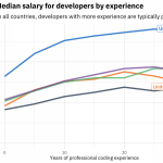 Coding Salaries in 2019: Updating the Stack Overflow Salary Calculator -  Stack Overflow Blog