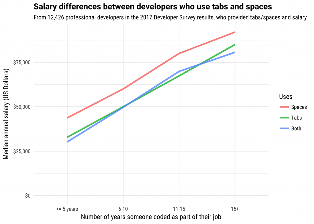 Developers Who Use Spaces Make More Money Than Those Who Use Tabs - Stack  Overflow Blog