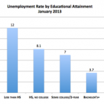 US College / Unemployment Rate for Bachelor's-Degree: 3.7 Percent | Job  Market Monitor
