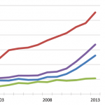 Bachelor's Degrees in Statistics Surge Another 20%   Amstat News