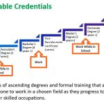 What Are 'Stackable Credentials?'   DeniseMpls Career Services