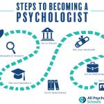 THE YEAR IN THE LIFE OF' A PSYCHOLOGY INTERN. PART ONE: HOW I RADICALLY  CHANGED MY CAREER DIRECTION – Test Rite