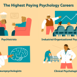 9 Highest Paying Psychology Careers and Salaries