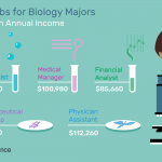 Best Jobs for Graduates With a Biology Degree