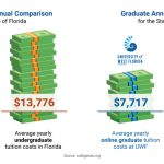 Tuition, Costs & Fees   Cost Per Credit Hour   UWF Online